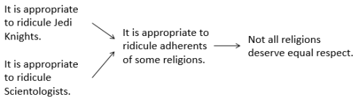 Religion diagram.png